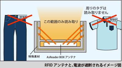RFIDアンテナと電波が遮断されるイメージ図